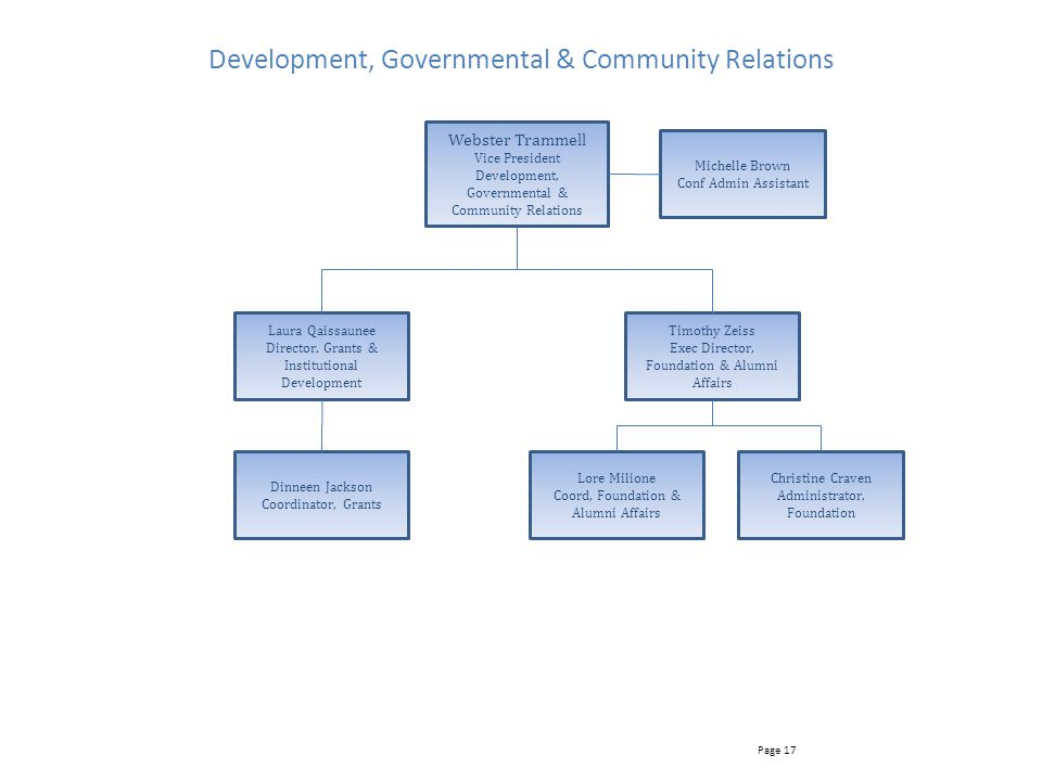 Development, Governmental & Community Relations