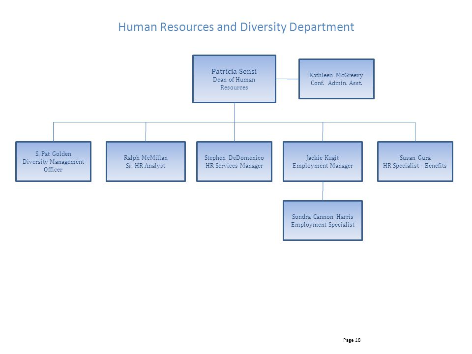 Human Resources and Diversity Department