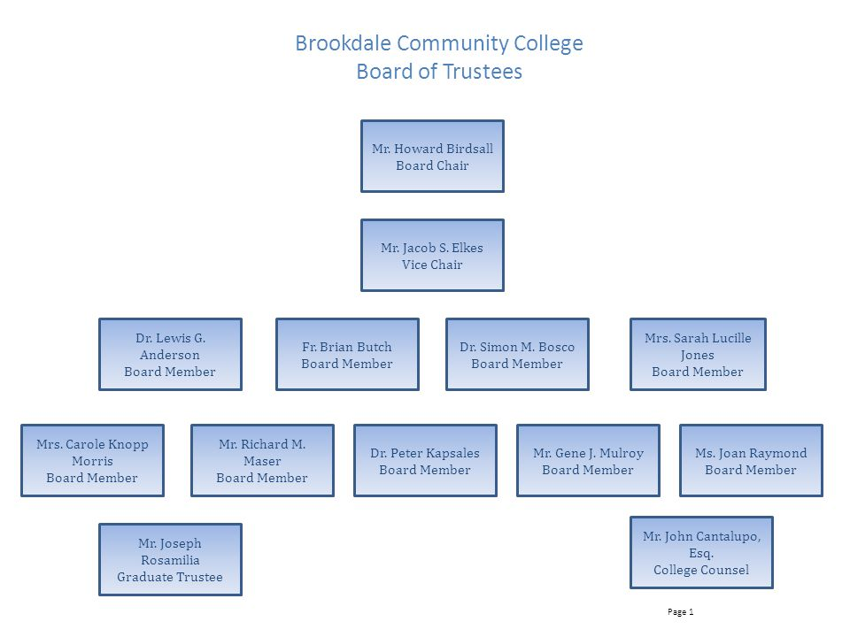Brookdale Community College Board of Trustees