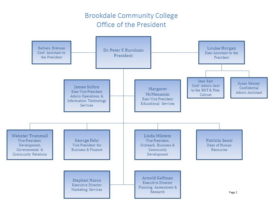 Brookdale Community College Office of the President