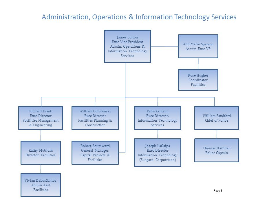 Administration, Operations & Information Technology Services