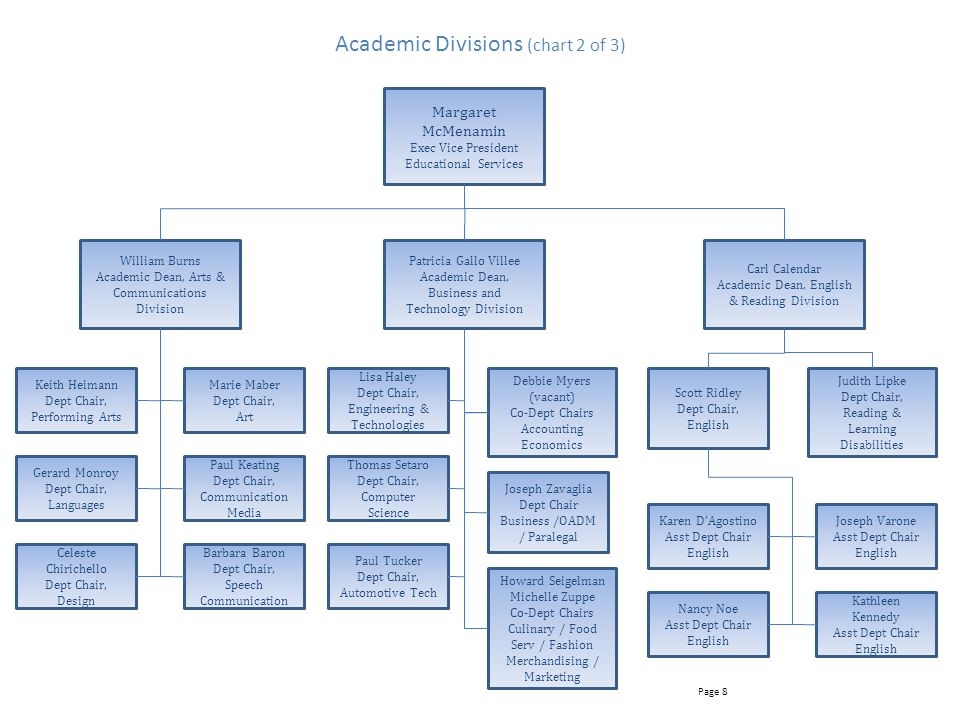 Academic Divisions (chart 2 of 3)