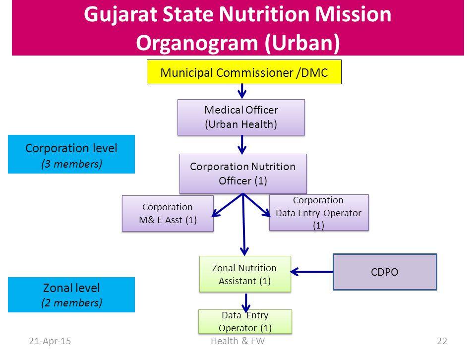 Gujarat State Nutrition Mission Organogram (Urban)