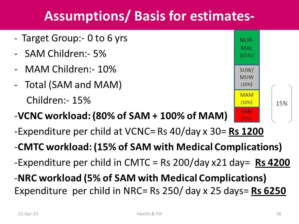 Assumptions/ Basis for estimates-
