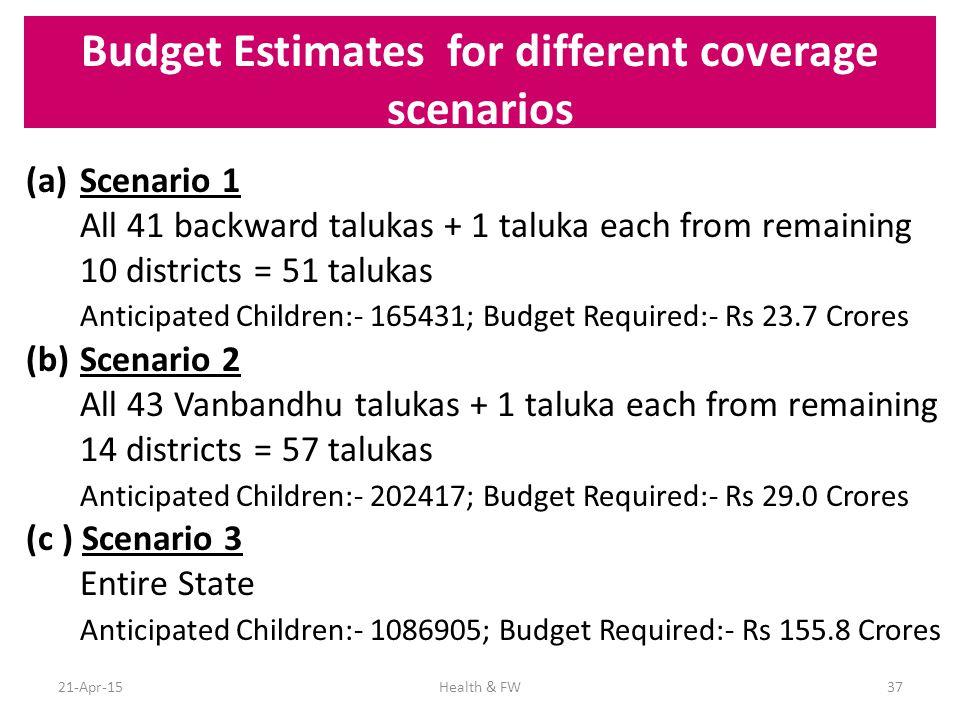 Budget Estimates for different coverage scenarios