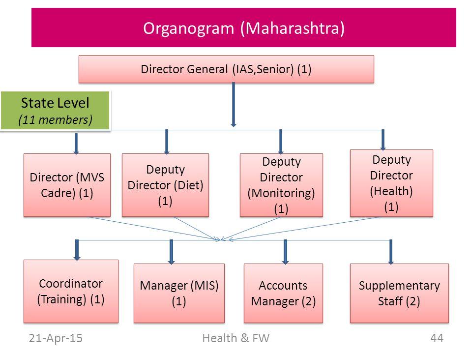 Organogram (Maharashtra)