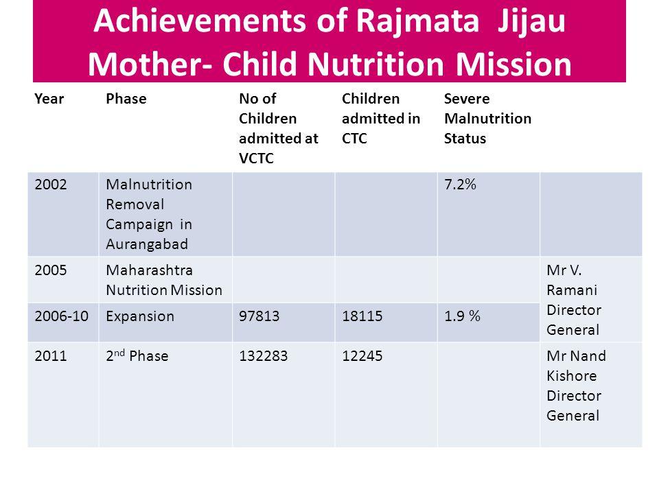 Achievements of Rajmata Jijau Mother- Child Nutrition Mission