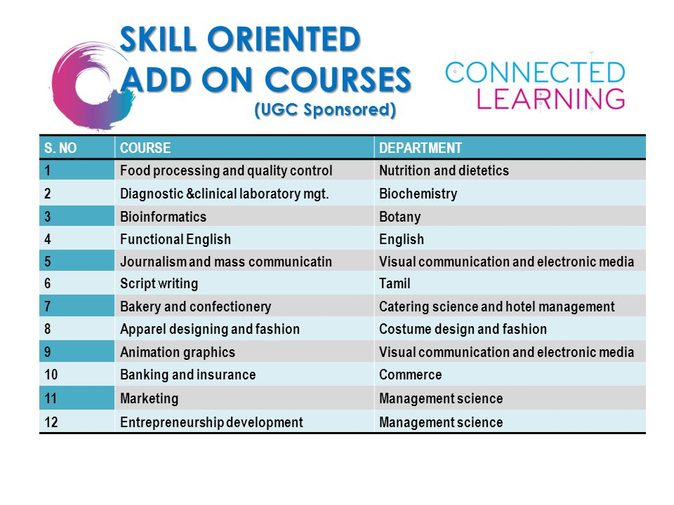 SKILL ORIENTED ADD ON COURSES (UGC Sponsored) S. NO COURSE DEPARTMENT