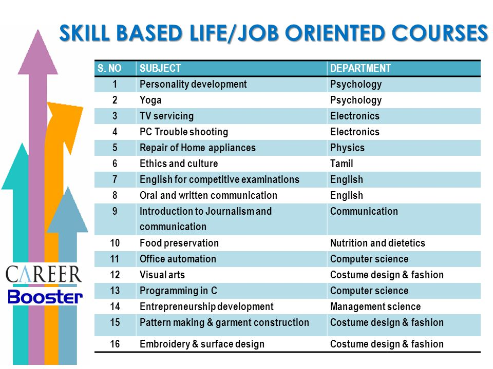 SKILL BASED LIFE/JOB ORIENTED COURSES