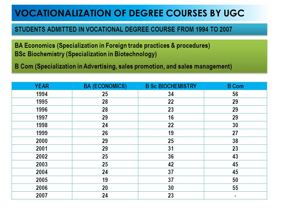 VOCATIONALIZATION OF DEGREE COURSES BY UGC