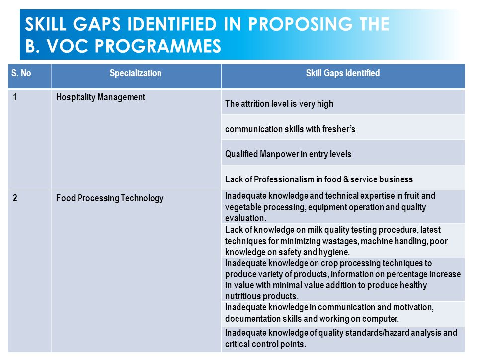 SKILL GAPS IDENTIFIED IN PROPOSING THE B. VOC PROGRAMMES