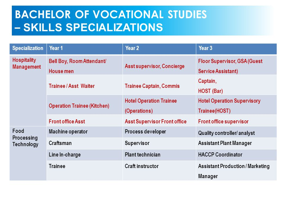 BACHELOR OF VOCATIONAL STUDIES – SKILLS SPECIALIZATIONS