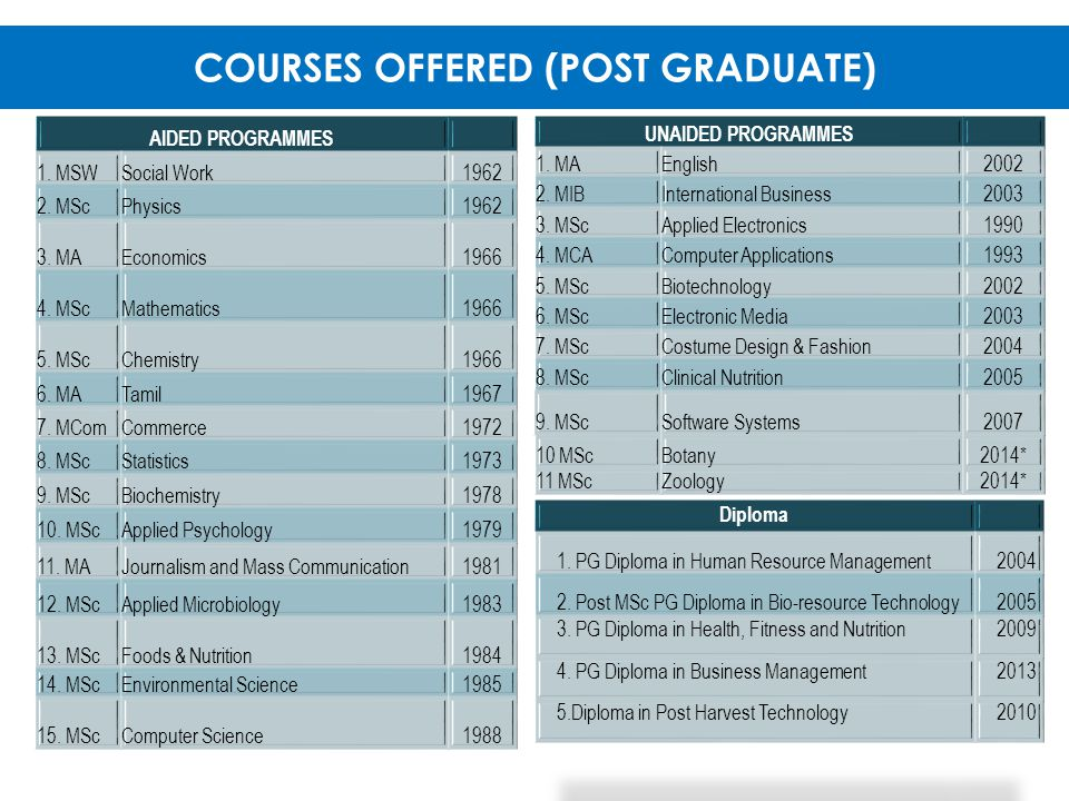 COURSES OFFERED (POST GRADUATE)
