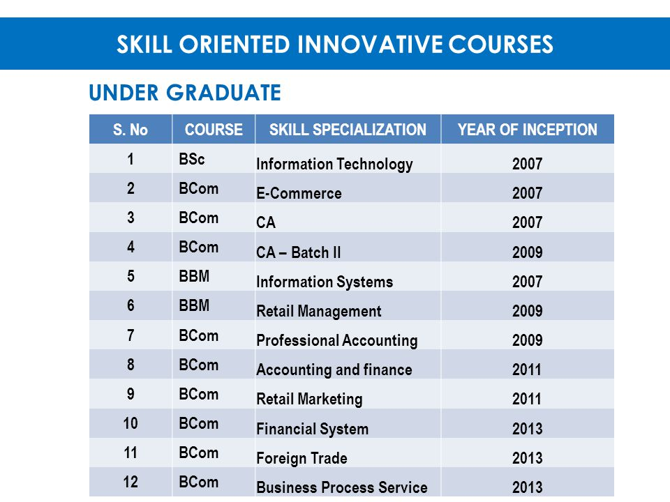 SKILL ORIENTED INNOVATIVE COURSES