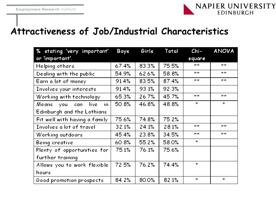 Attractiveness of Job/Industrial Characteristics