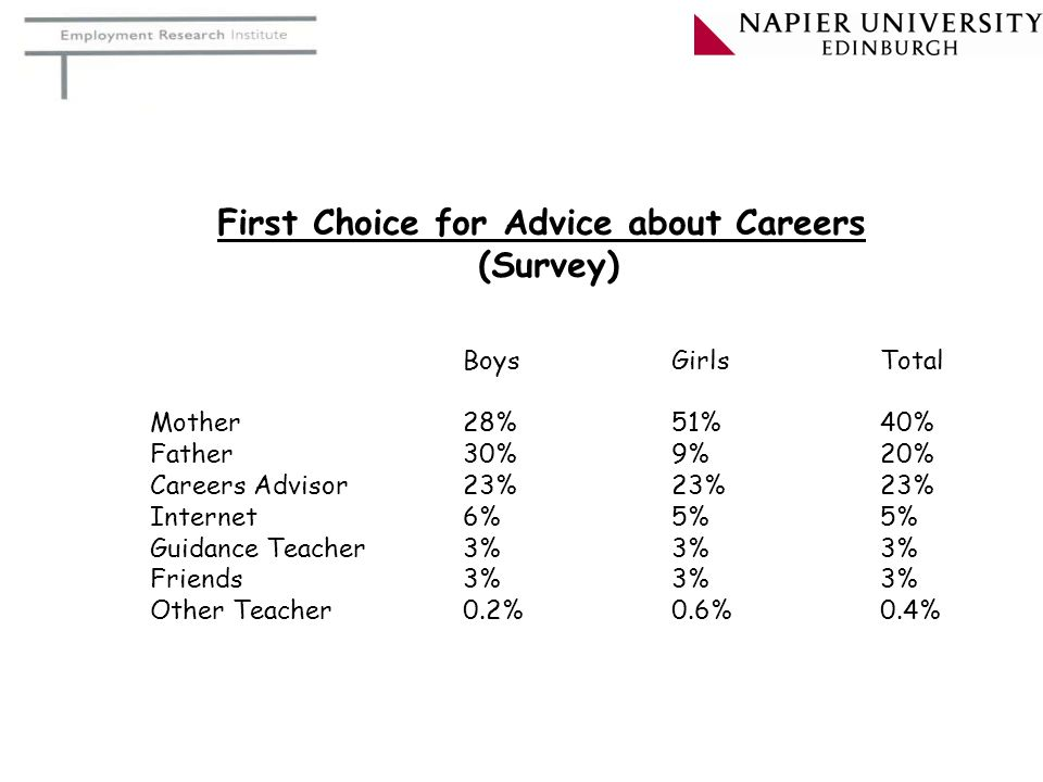 First Choice for Advice about Careers