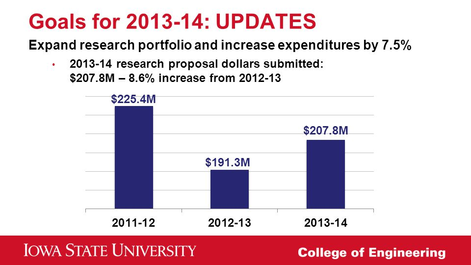 Goals for 2013-14: UPDATES Expand research portfolio and increase expenditures by 7.5%
