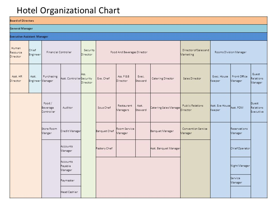 Hotel Organizational Chart  Ppt Video Online Download