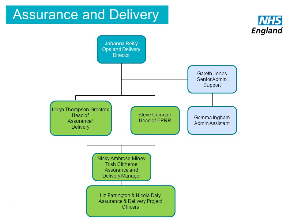 Assurance and Delivery