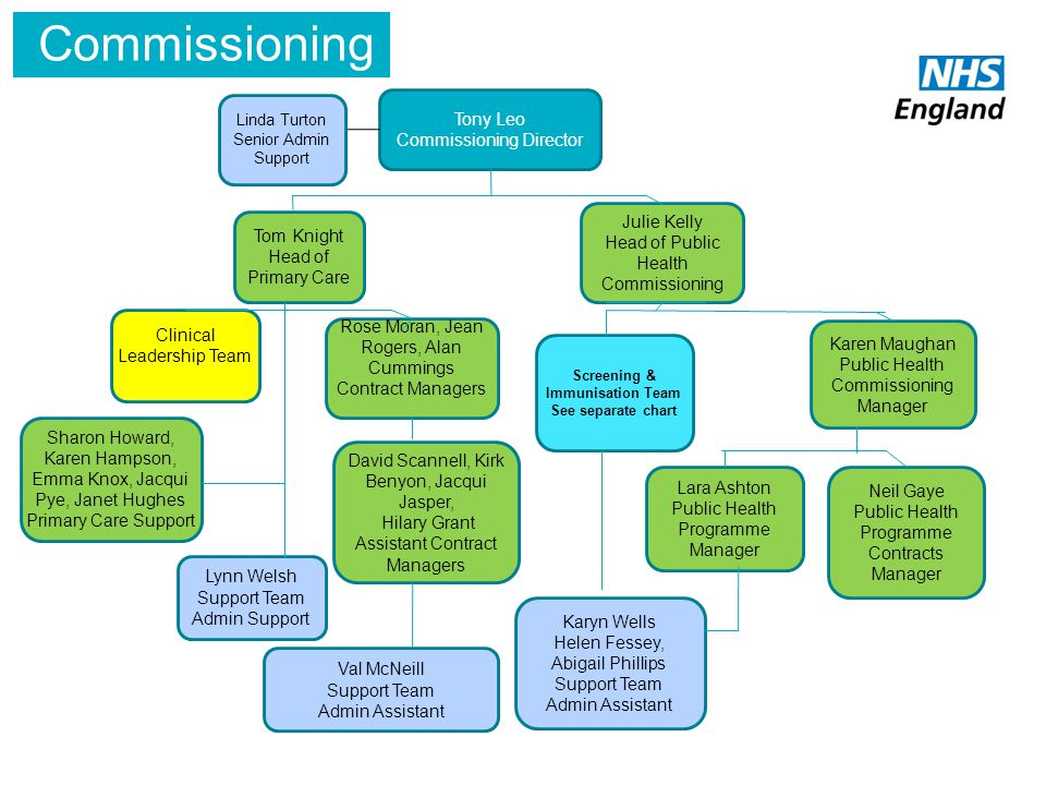 Screening & Immunisation Team See separate chart