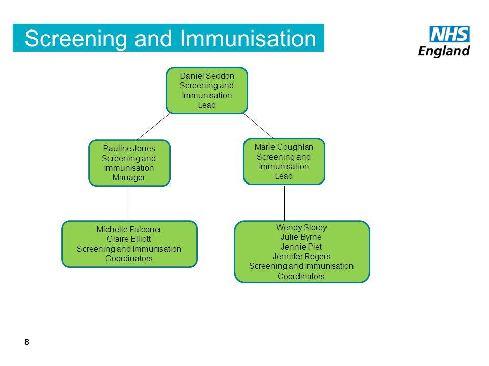 Screening and Immunisation