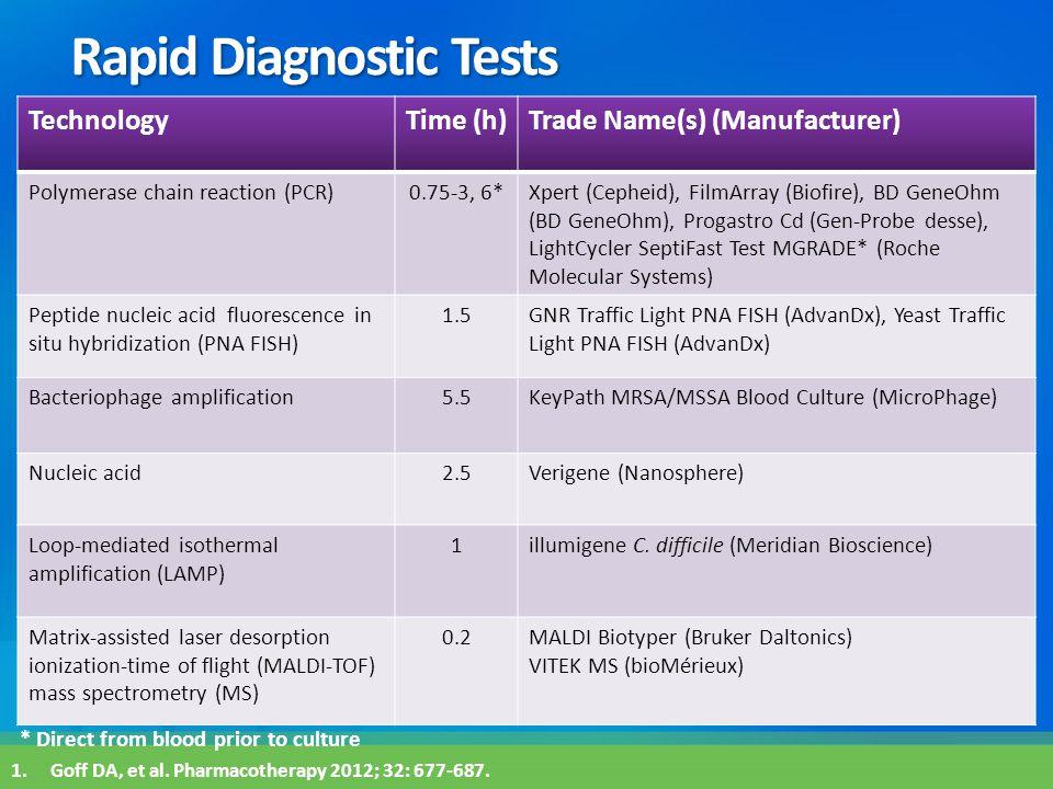 Rapid Diagnostic Tests