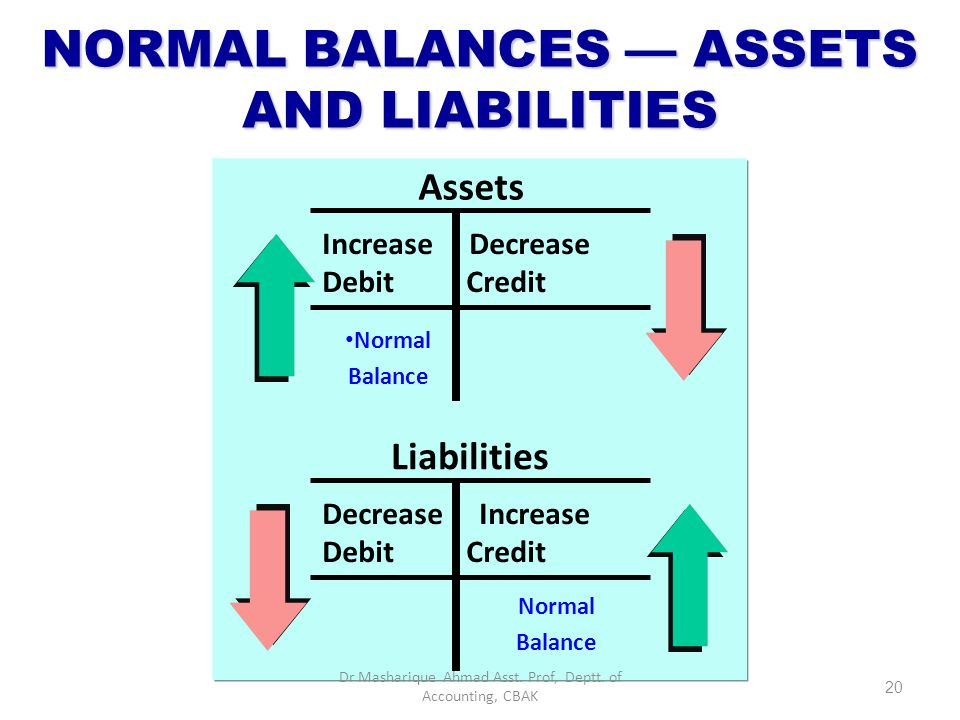 NORMAL BALANCES — ASSETS AND LIABILITIES