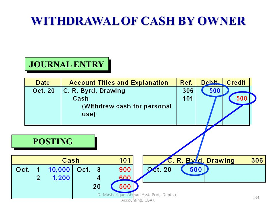 WITHDRAWAL OF CASH BY OWNER