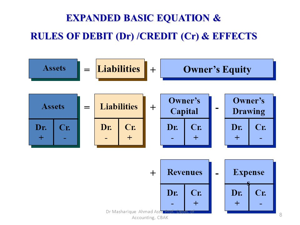 EXPANDED BASIC EQUATION & RULES OF DEBIT (Dr) /CREDIT (Cr) & EFFECTS