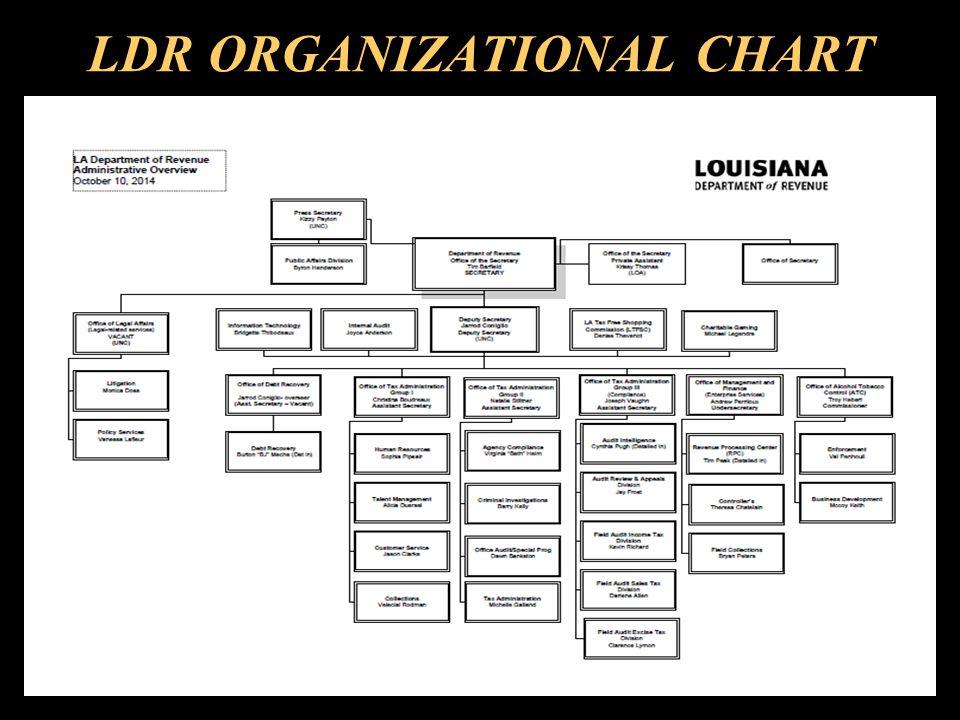 LDR ORGANIZATIONAL CHART