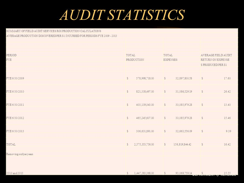 AUDIT STATISTICS SUMMARY OF FIELD AUDIT SERVICES ROI/PRODUCTION CALCULATIONS.