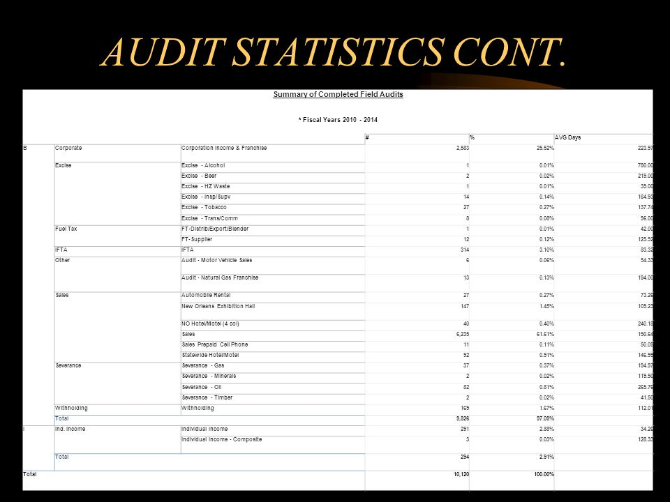 Summary of Completed Field Audits