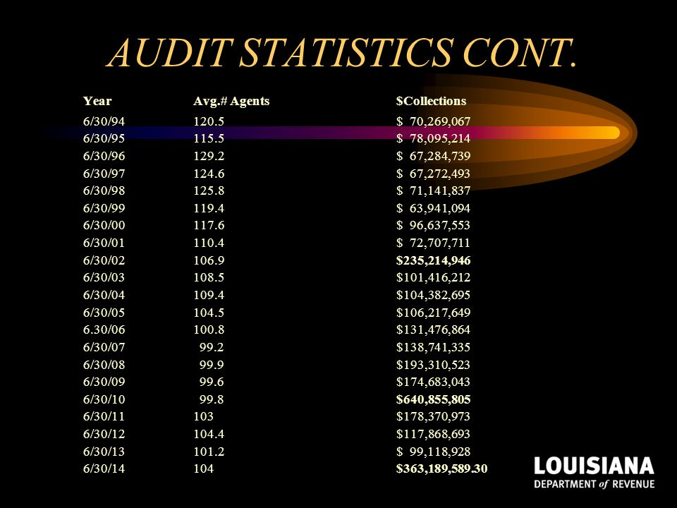 AUDIT STATISTICS CONT. Year Avg.# Agents $Collections