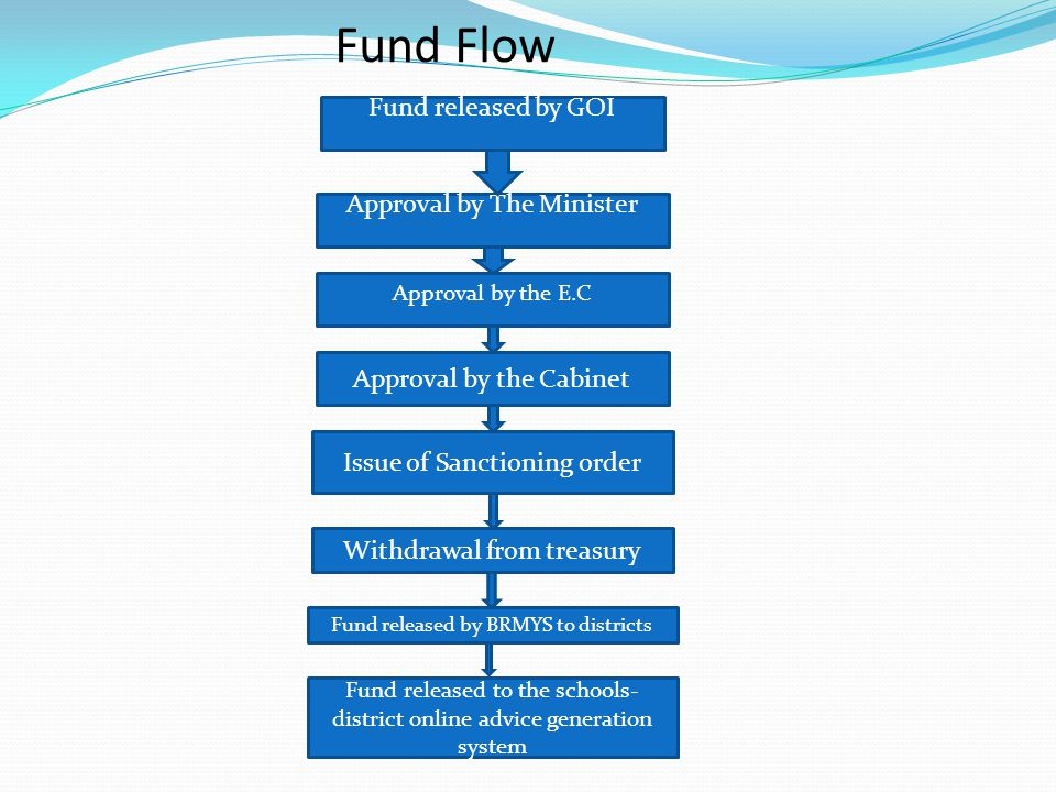 Fund Flow Fund released by GOI Approval by The Minister