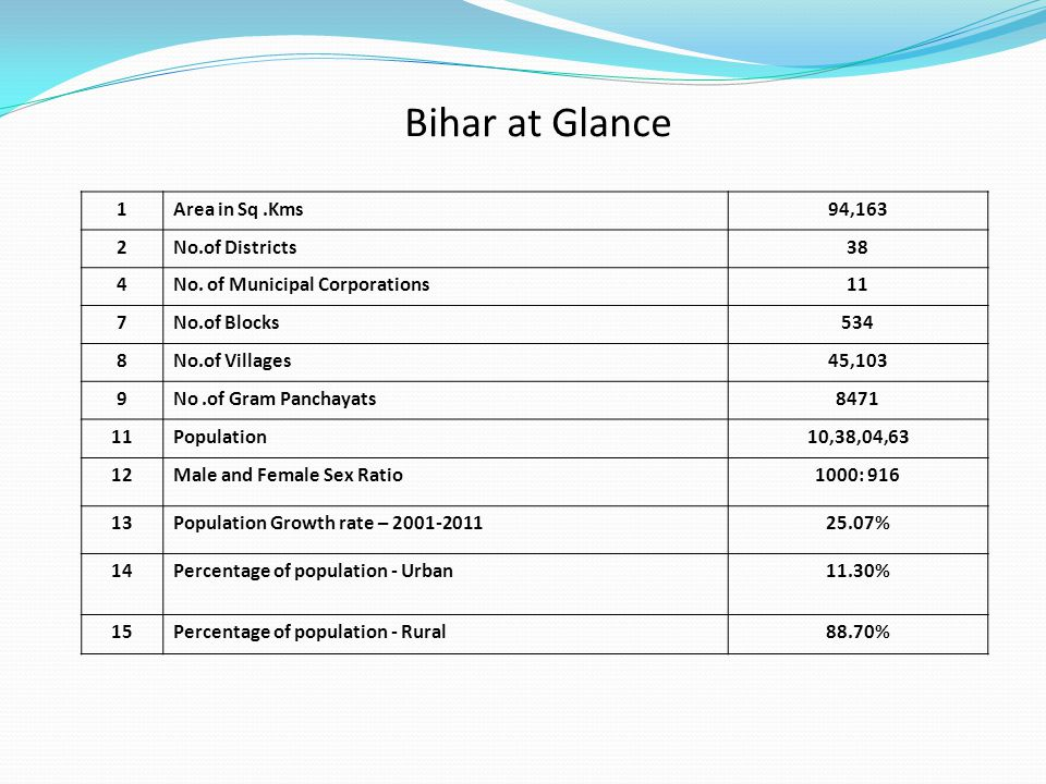 Bihar at Glance 2 1 Area in Sq .Kms 94,163 2 No.of Districts 38 4