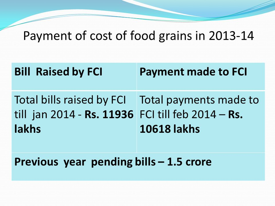 Payment of cost of food grains in 2013-14