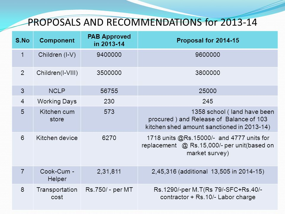 PROPOSALS AND RECOMMENDATIONS for 2013-14