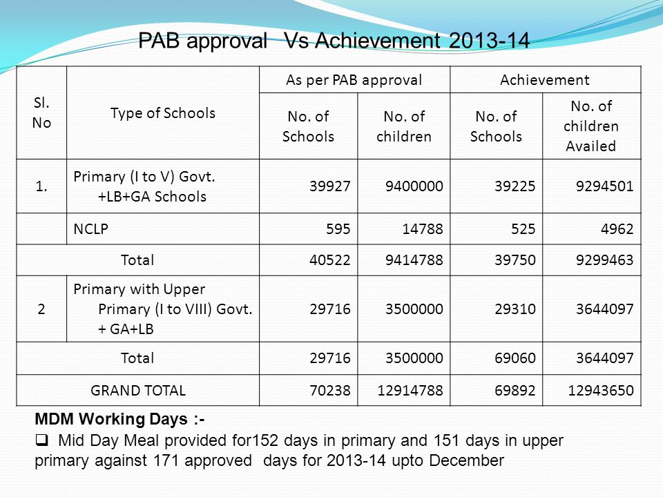 PAB approval Vs Achievement 2013-14