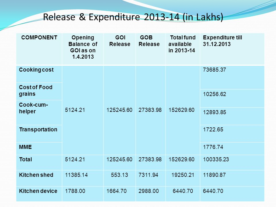 Release & Expenditure 2013-14 (in Lakhs)