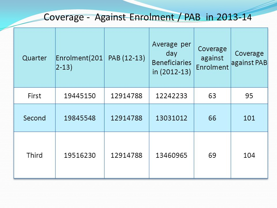 Coverage - Against Enrolment / PAB in 2013-14
