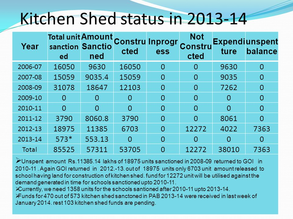 Kitchen Shed status in 2013-14
