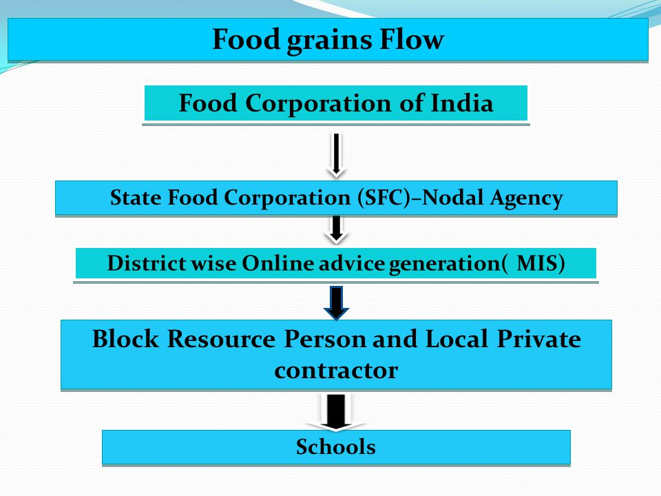 Food grains Flow Food Corporation of India