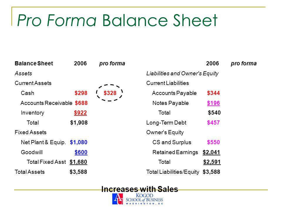 Pro Forma Balance Sheet