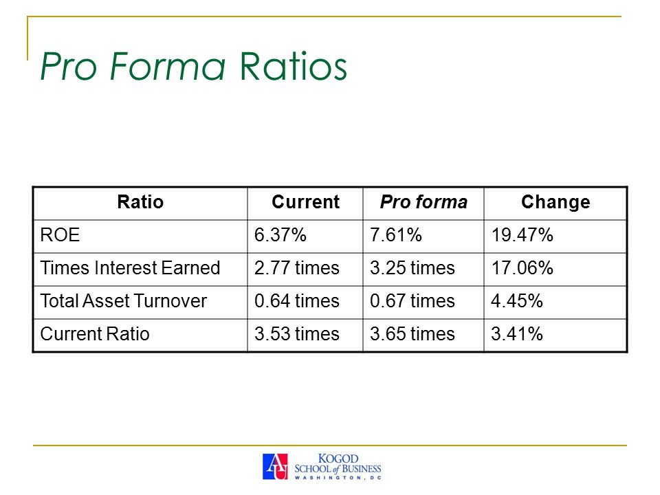 Pro Forma Ratios Ratio Current Pro forma Change ROE 6.37% 7.61% 19.47%