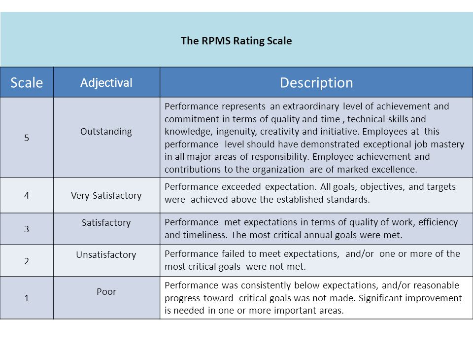 Scale Description Adjectival The RPMS Rating Scale 5 Outstanding
