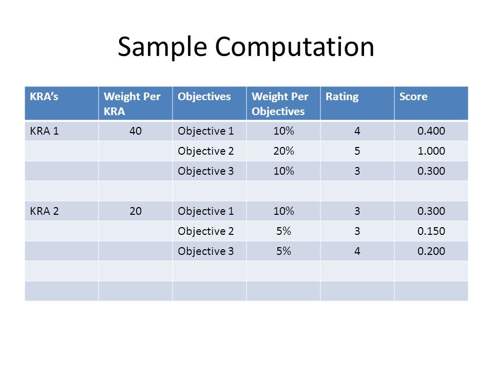 Sample Computation KRA's Weight Per KRA Objectives