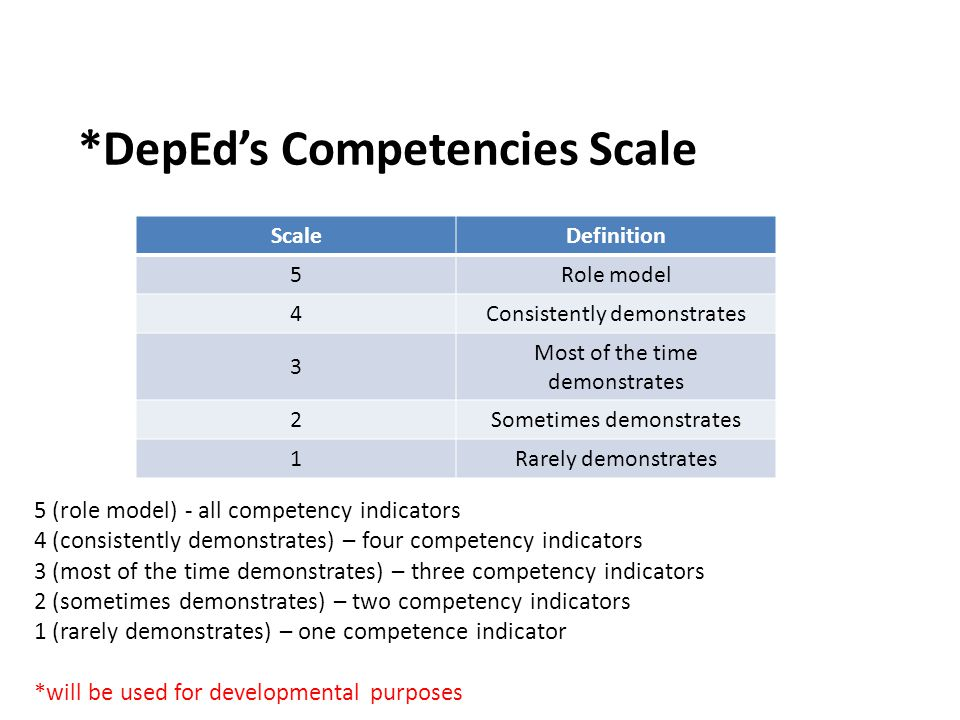 *DepEd's Competencies Scale