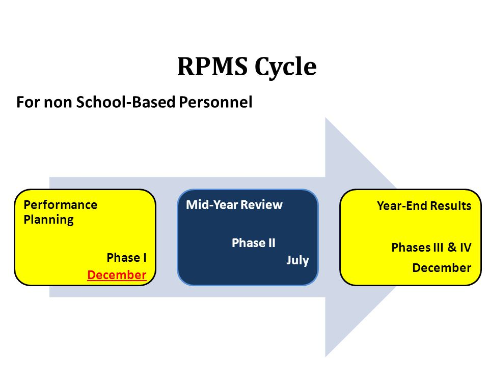 RPMS Cycle For non School-Based Personnel Performance Planning