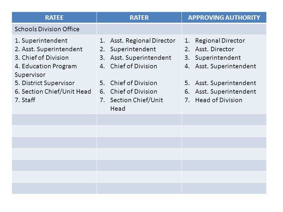 RATEE RATER. APPROVING AUTHORITY. Schools Division Office. 1. Superintendent. 2. Asst. Superintendent.