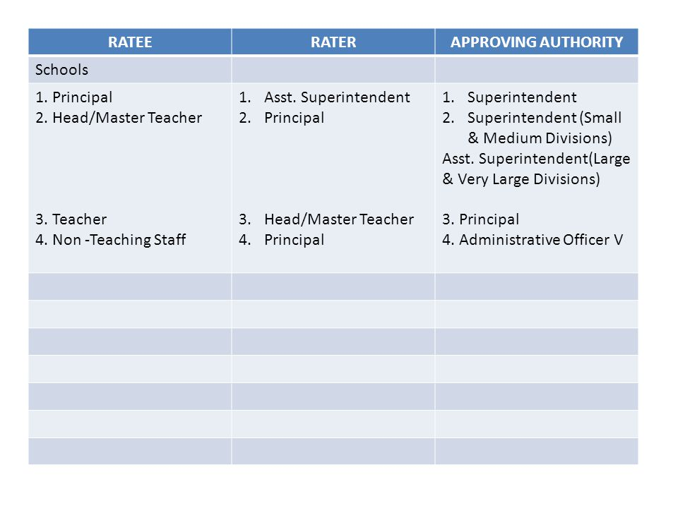 RATEE RATER. APPROVING AUTHORITY. Schools. 1. Principal. 2. Head/Master Teacher. 3. Teacher. 4. Non -Teaching Staff.
